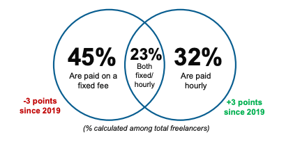 how freelancers are paid