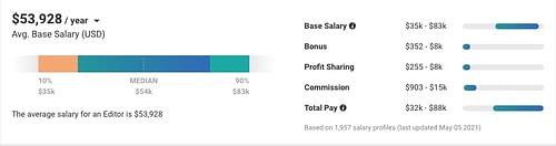 online editor salary