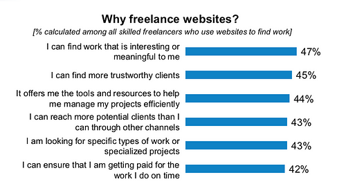 freelance websites upwork